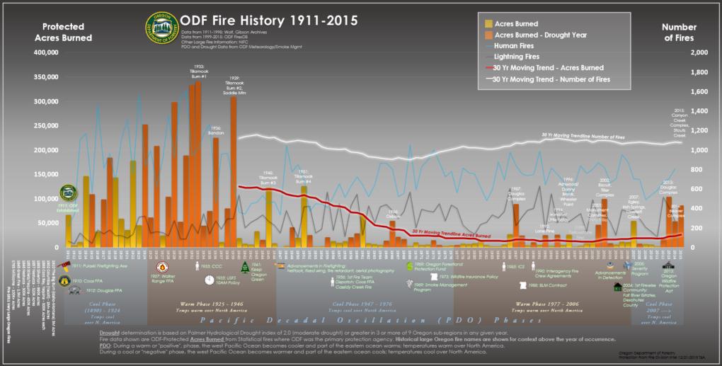 ODF Fire History Chart